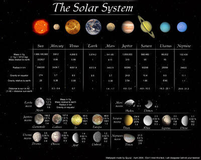 Solar System Wallpaper by Quyxz