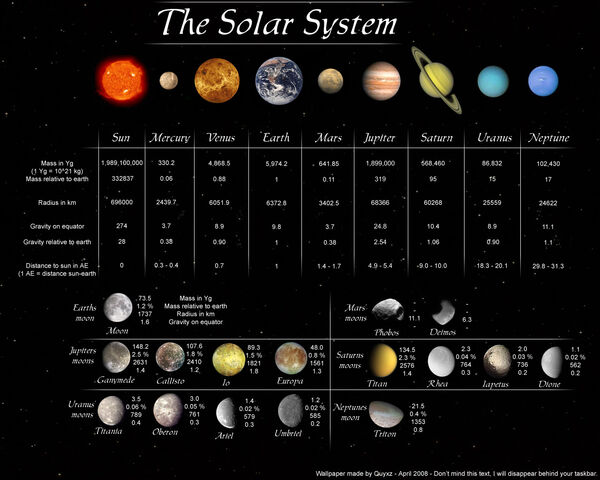 File:Solar System Wallpaper by Quyxz.jpg