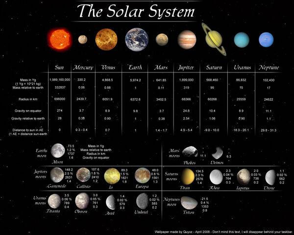 File:Solar System Wallpaper by Quyxz.jpg