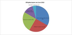 Oficjalny hymn na Euro 2012 - wynik ankiety