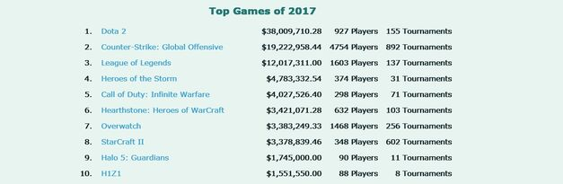 Esports prizes by game 2017