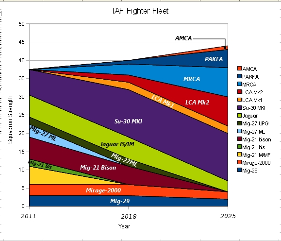 IAF Fleet projections
