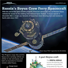 Stats on the Soyuz capsule.