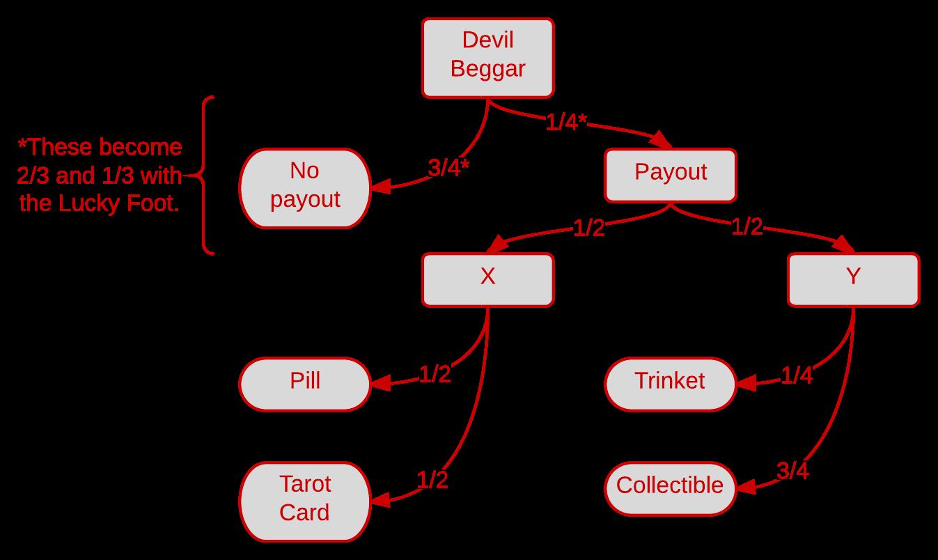 devil beggar flowchartpng - Wiki Flowchart