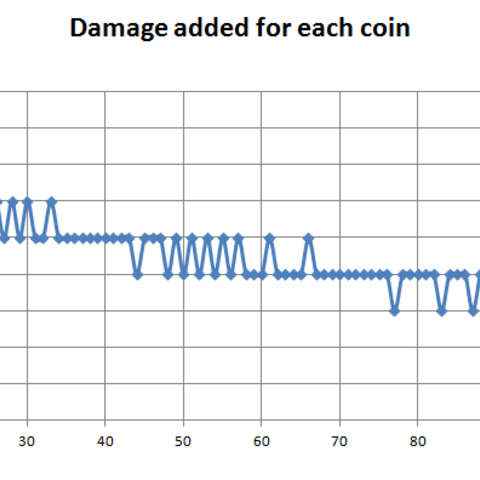 Damage added for each coin you get. Test was made having only Money=Power to make more damage. Values might change if you have other objects, but it should be the same shape.