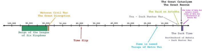B-timeline