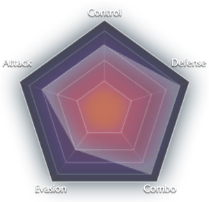 File:Warrior graph.png