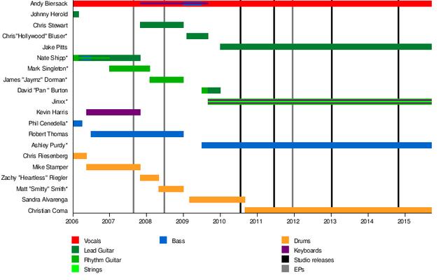 File:BVB Timeline.png
