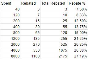 RebatePercentages2