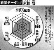 BKBTosen's Battle Chart
