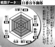 BKBHitsugaya's Battle Chart