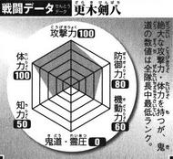 BKBKenpachi's Battle Chart
