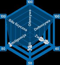 Komamura Wykres