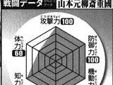 Shigekuni Yamamoto Genryūsai/Poderes y Habilidades