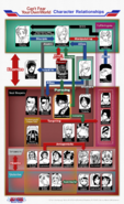 CFYOW official relationship chart
