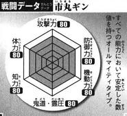 BKBGin's Battle Chart