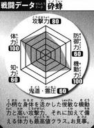 BKBSui-Feng's Battle Chart