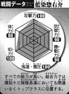 BKBAizen's Battle Chart