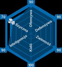 Kyoraku Wykres