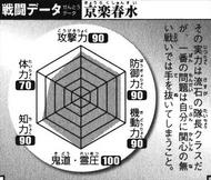 BKBShunsui's Battle Chart