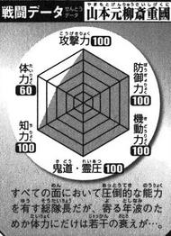 BKBYamamoto's Battle Chart