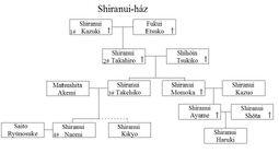 Shiranui-család