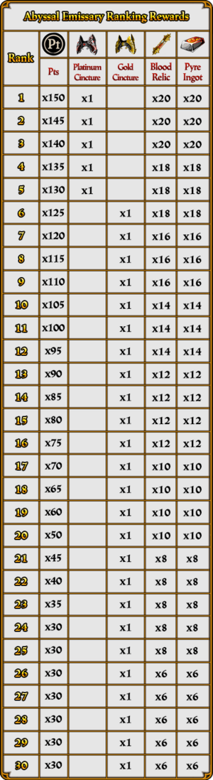Abyssal Emissary Songs of Vengeance Rewards Table