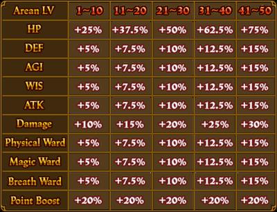 ArenaLVLBonuses Table