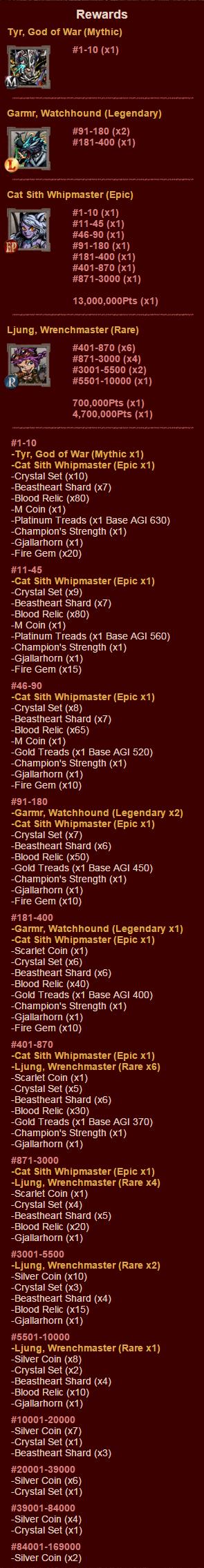 GoS39 Rewards