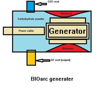 Bioarc