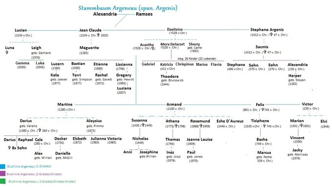 Argenau Stammbaum