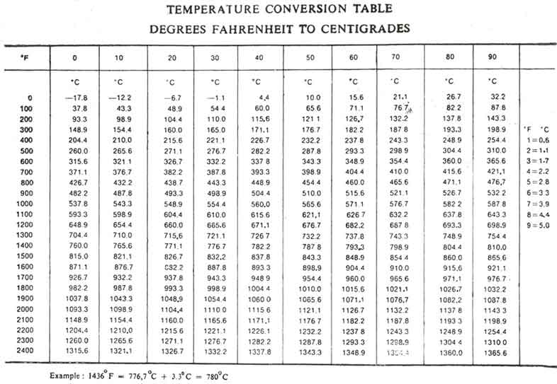 Temperature Conversion Chart C To F: Temperature Conversion | BMET Wiki | FANDOM powered by Wikiarh:bmet.wikia.com,Chart