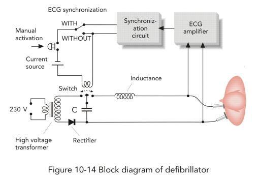 Image 100 block diagram of defibrillatorg bmet wiki fandom file100 block diagram of defibrillatorg ccuart Images