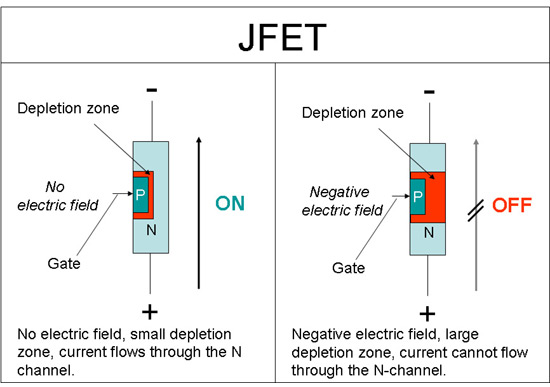 Field effect transistors bmet wiki fandom powered by wikia 100jfet ccuart Choice Image