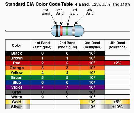 image color code table jpg bmet wiki fandom powered by wikia