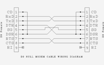 parallel cable wiring diagram null modem bmet wiki fandom  null modem bmet wiki fandom