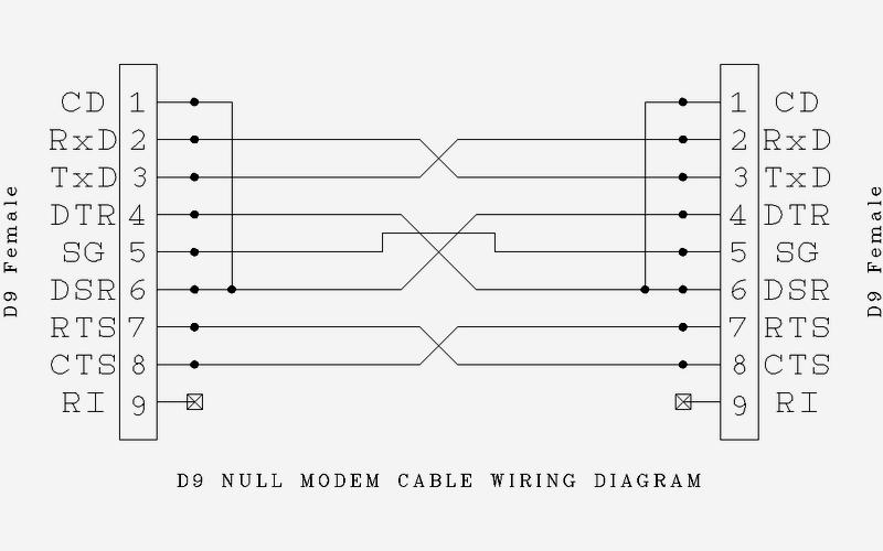 Null modem | BMET Wiki | FANDOM powered by Wikia on