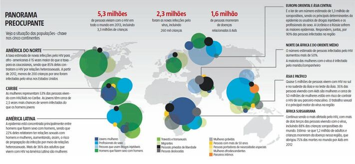 Mapa Epidemiologia HIV