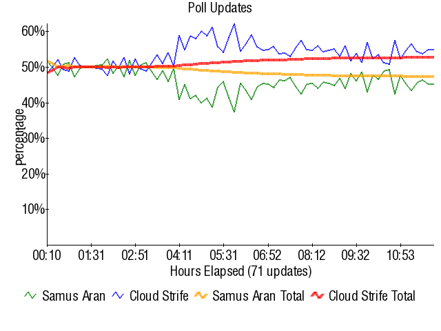 Graph3852