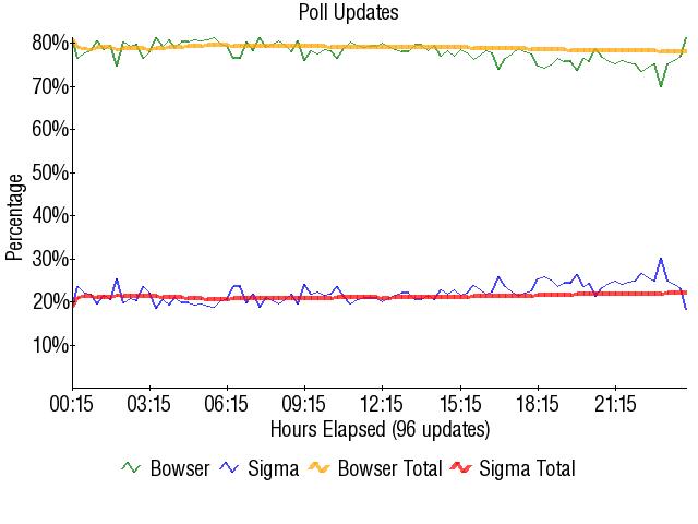 Graph2005