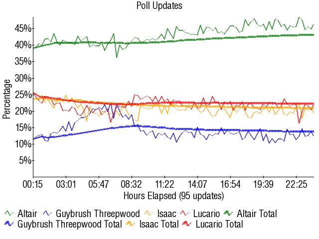 Graph3247