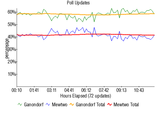 Graph3740