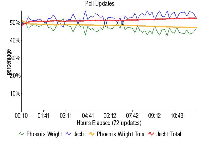 Graph3766