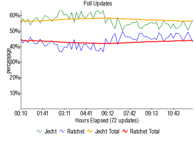 Graph3812