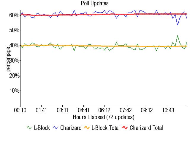 Graph3833