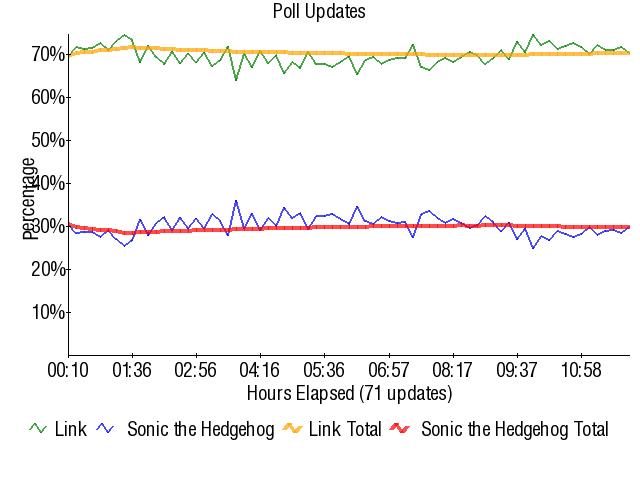Graph3850