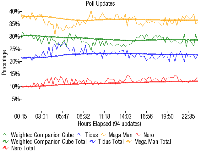 Graph3284