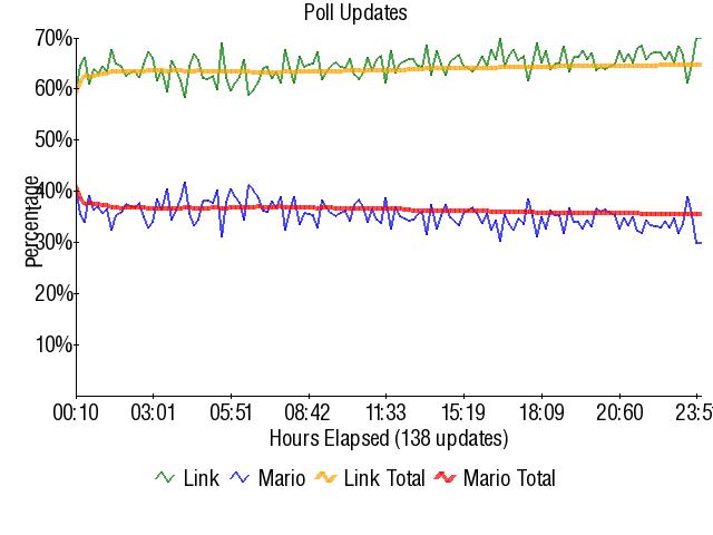 Graph3854