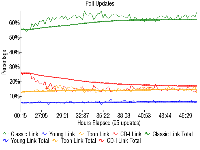 Graph3308