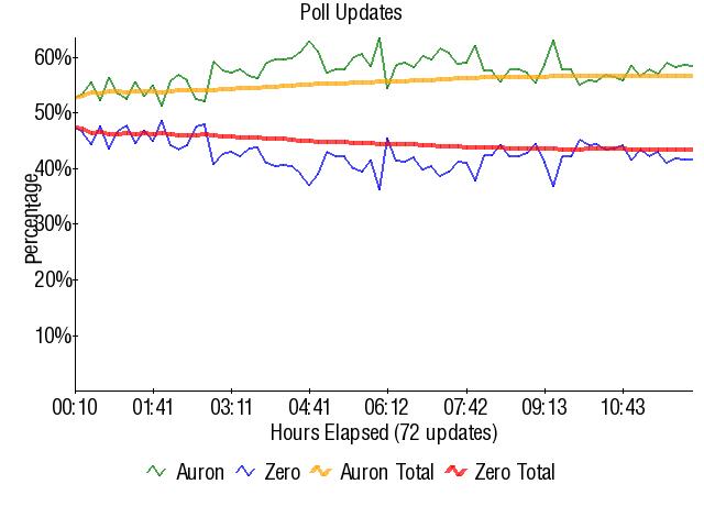 Graph3820